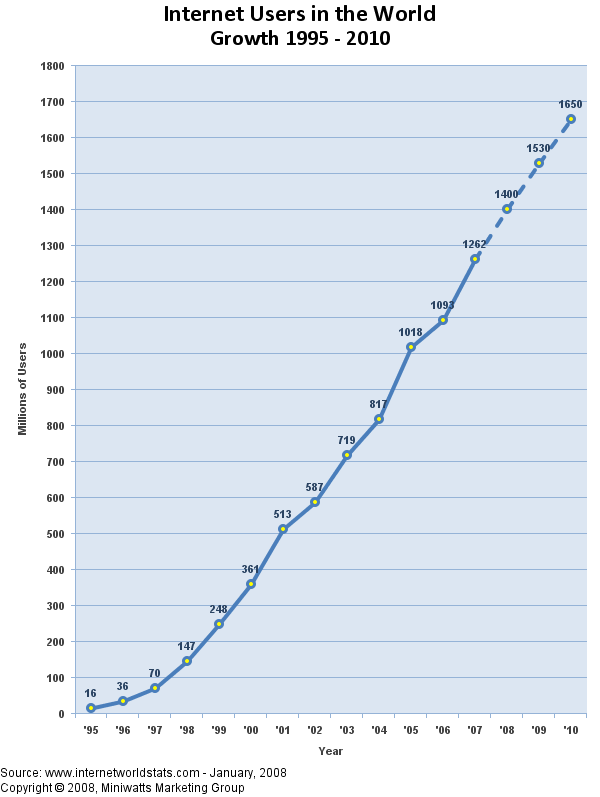 Online dating sites growth chart